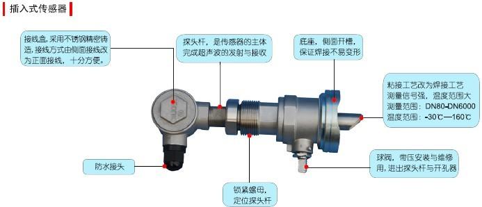 基本参数  可选配的传感器 基本型号 测量范围 流体温度 精度